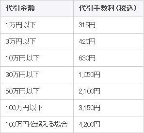佐川急便の代引手数料.JPG